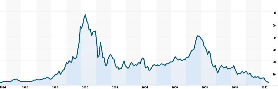 Vývoj kurzu akcií Nokie