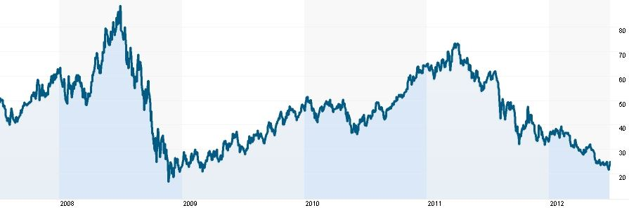 Vývoj ceny akcií Peabody Energy (burza New York)
