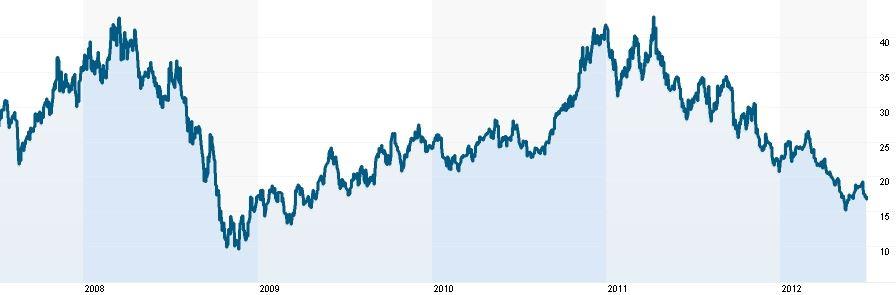 Vývoj ceny akcií Pan American Silver (burza New York)
