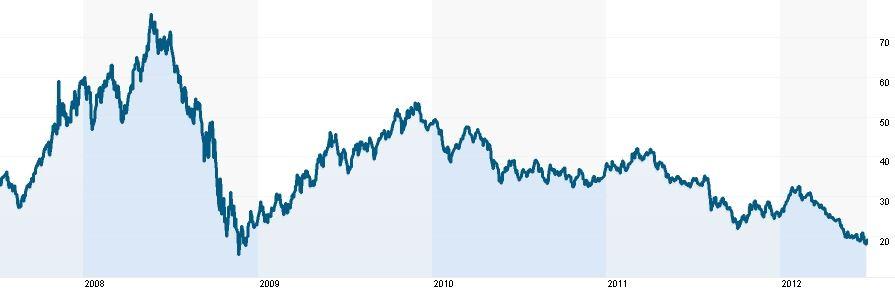 Vývoj ceny akcií Petroleo Brasileiro (burza New York)