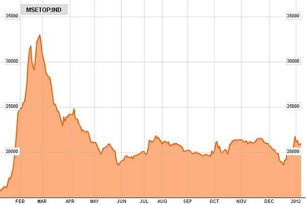 Mongolský akciový index MSETOP 20 v roce 2011