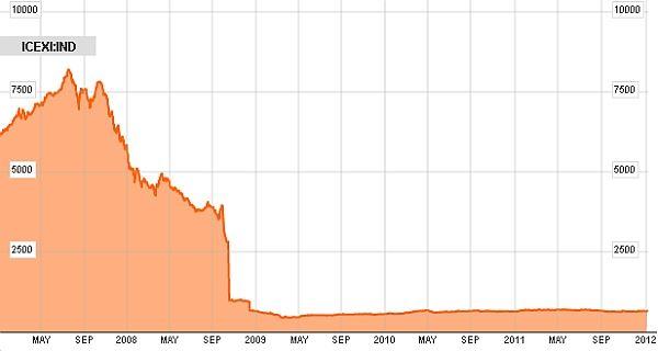 Islandský akciový index ICEX 2007–2001