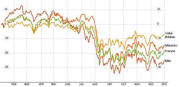 Akciové indexy 2011 (západní Evropa)