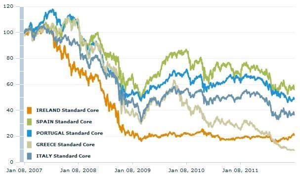 PIIGS – Relativní vývoj indexů MSCI Portugal, Ireland, Italy, Greece a Spain