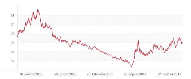 Kurz jen koruna do 2012