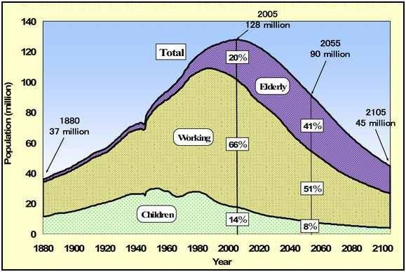 Projekce demografického složení japonského obyvatelstva