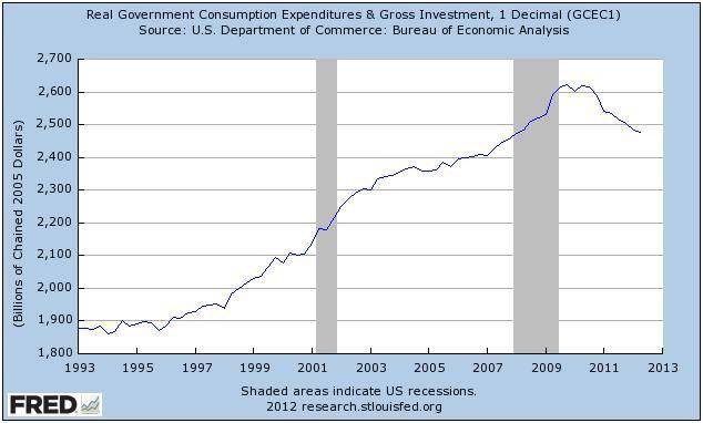 Reálné výdaje vlády USA (1993–2012)