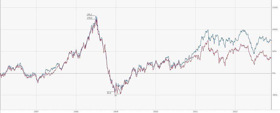 Vývoj cen ropy Brent a WTI