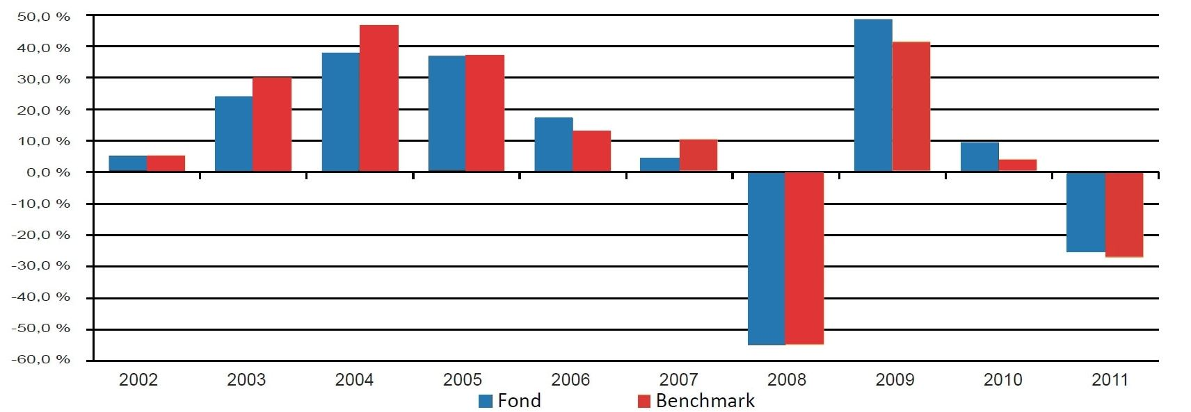 Conseq Invest Akciový: porovnání s benchmarkem