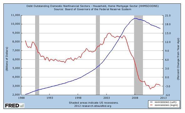 USA: Objem hypotečních úvěrů v mld. dolarů (modře, osa vlevo) a jejich meziroční procentuální růst (červeně, osa vpravo)