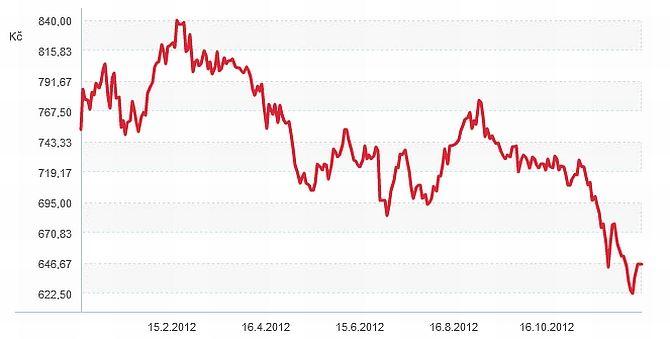 Vývoj ceny akcie ČEZ, 2012