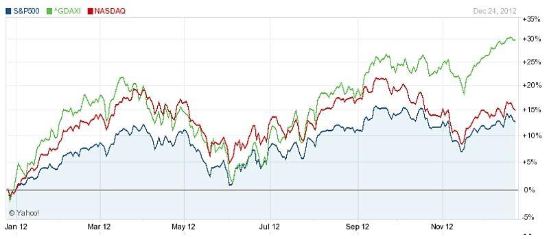 S&P 500, DAX, NASDAQ 2012