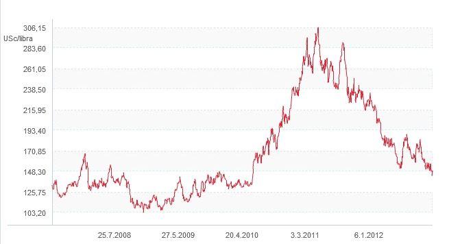 Vývoj cen kávy 2012