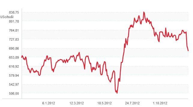 Ceny kukuřice 2012