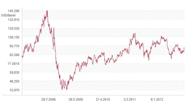 Vývoj ceny ropy WTI 2012
