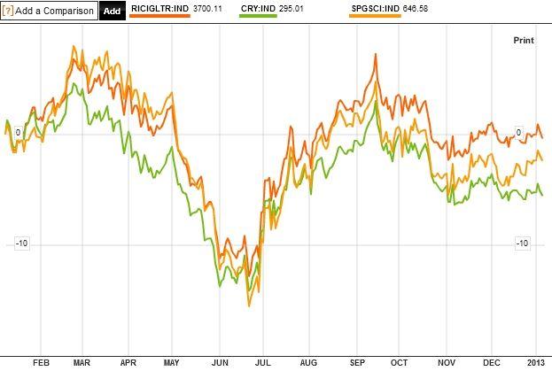Komoditní indexy 2012