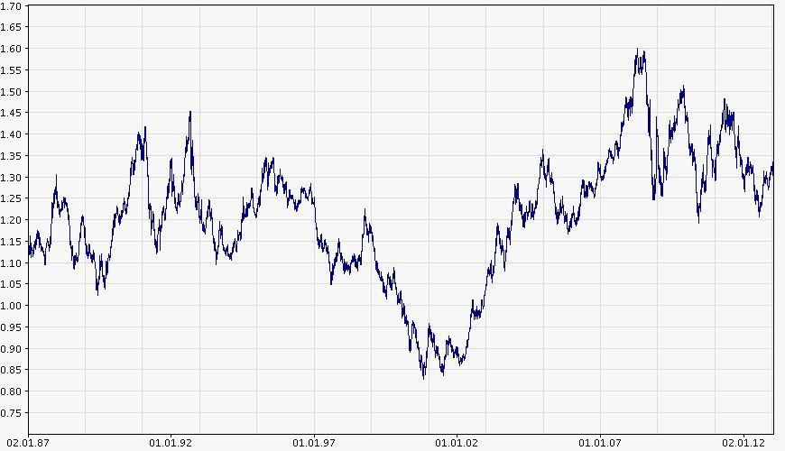 EUR/USD (25 let)
