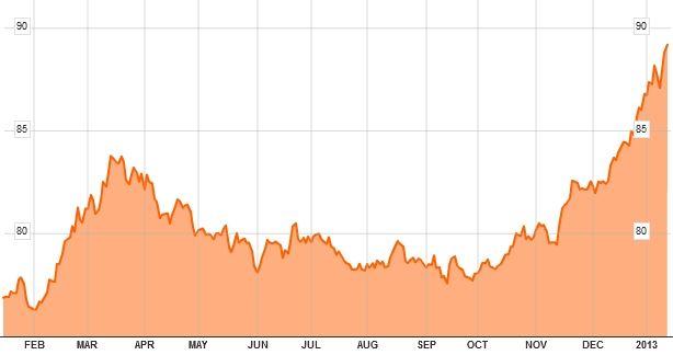 USD/JPY 2012
