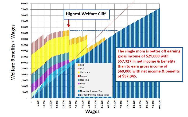 Svobodné matky: mzda, sociální dávky, daně, příjem. USA