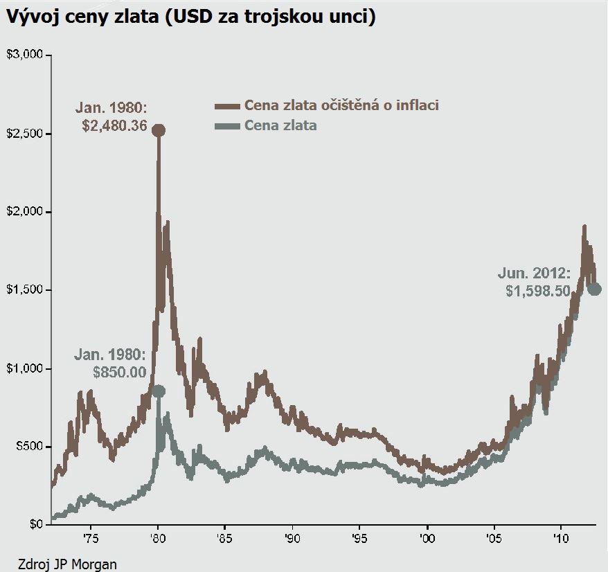Vývoj ceny zlata od 1970