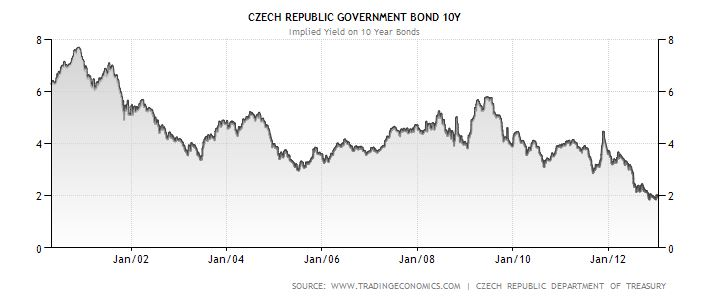 České státní dluhopisy: výnos do splatnosti od 2000