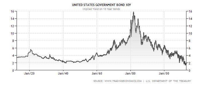 Výnos do splatnosti desetiletých státních dluhopisů (historický vývoj): USA