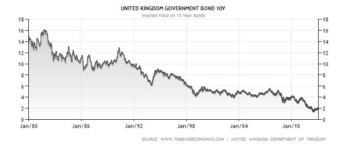 Výnos do splatnosti desetiletých státních dluhopisů (historický vývoj): Británie