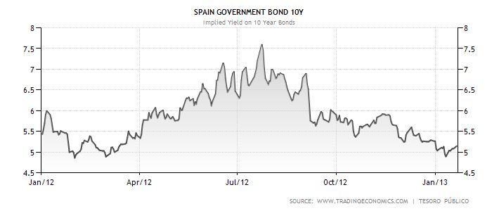 Výnos do splatnosti desetiletého španělského státního dluhopisu (vývoj v roce 2012)