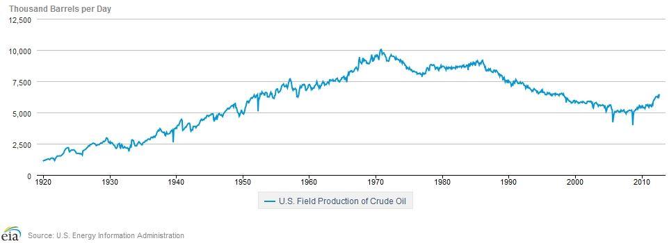 Těžba ropy v USA v posledních letech rychle roste
