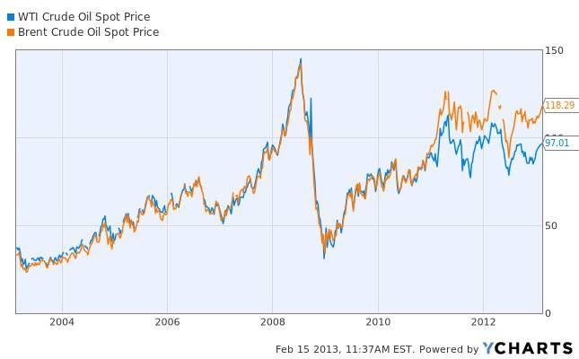 Vývoj cen americké ropy WTI a severomořské ropy Brent