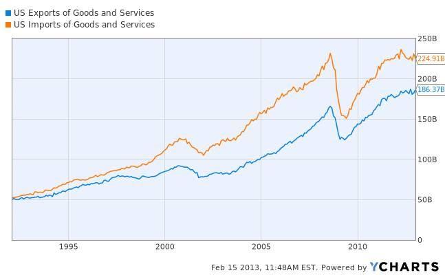 Od roku 1990 rostl deficit zahraničního obchodu USA
