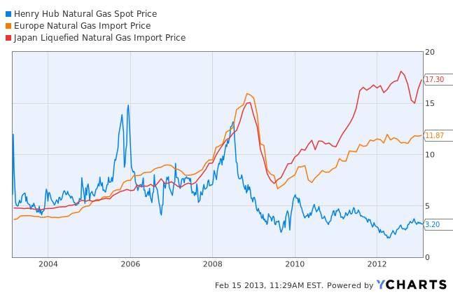 Vývoj cen zemního plynu v USA, Evropě a Japonsku