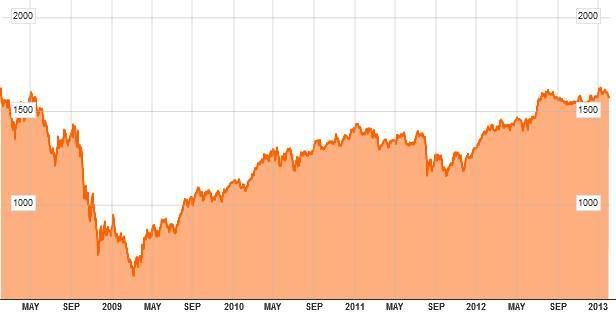 Vývoj indexu FTSE EPRA/NAREIT Developed