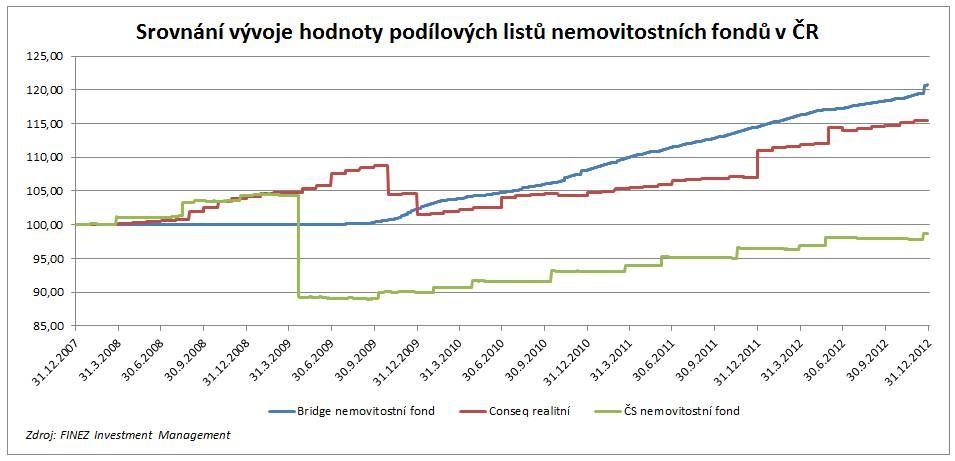 Nemovitostní fondy český všecký