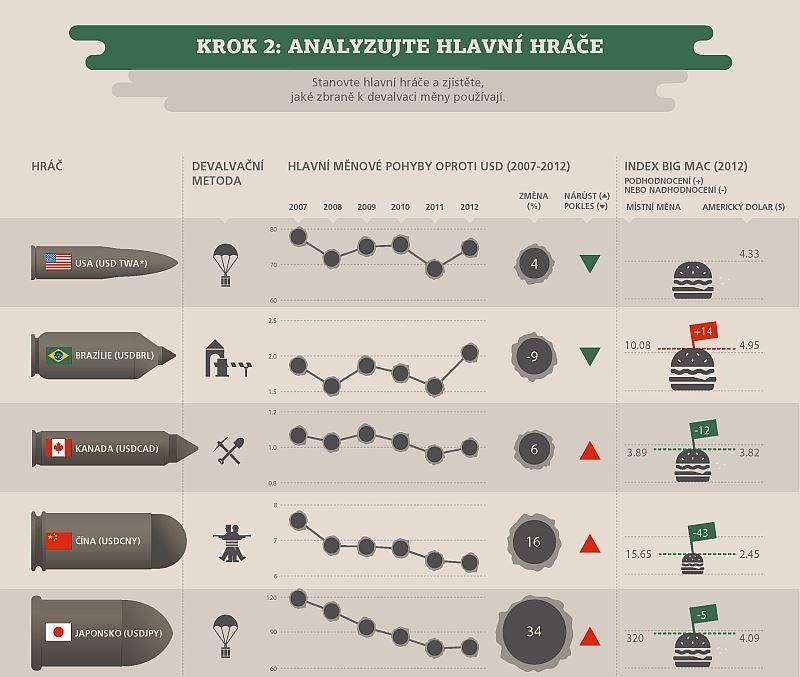 měnové války 3