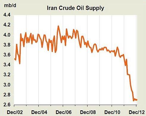 Íránská ropa: export