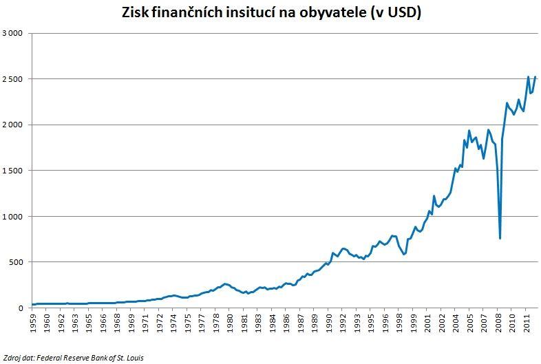 Zisk finančních institucí USA