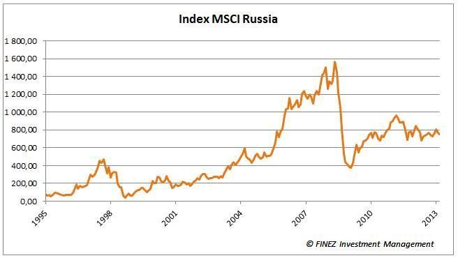 MSCI Russia