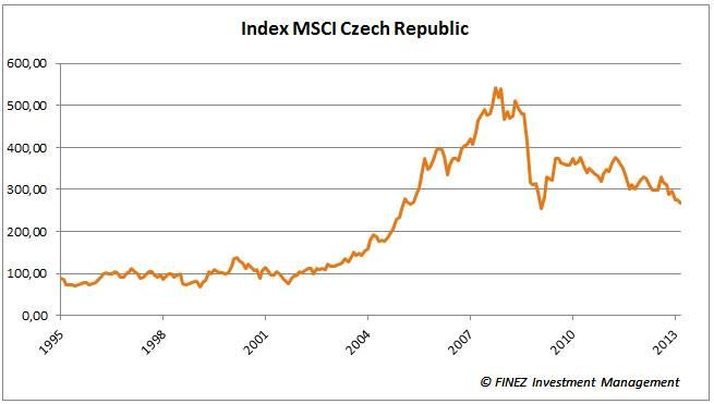 MSCI Czech Republic