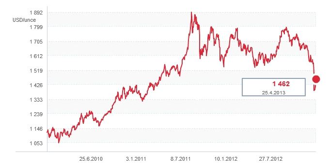 Cena zlata od r. 2010