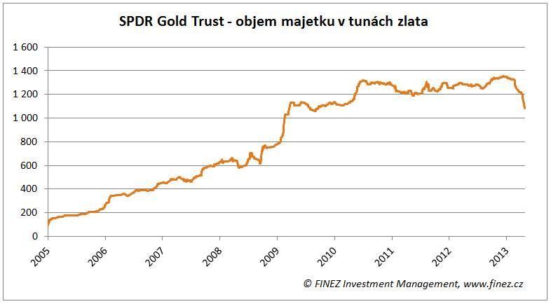 Tuny zlata v ETF SPDR Gold Trust
