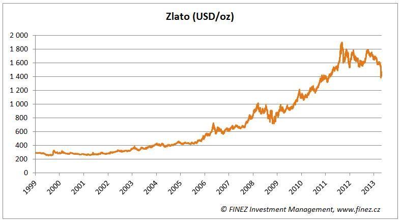 Zlato: vývoj ceny v Londýně od 1999