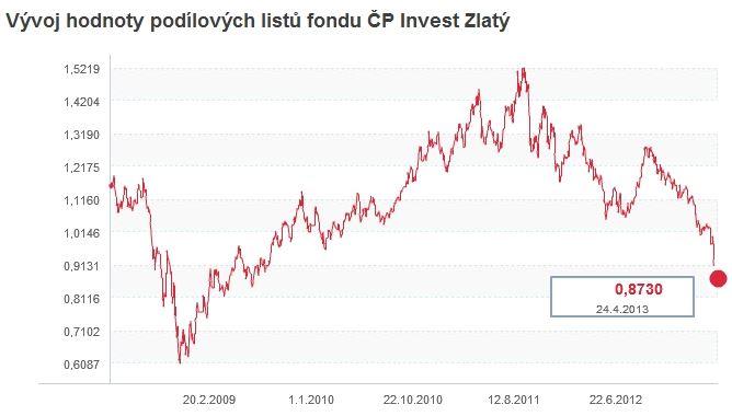 ČP Invest Zlatý fond: cena podílového listu za posledních 5 let