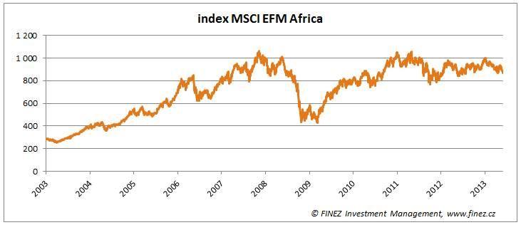 MSCI EFM Africa