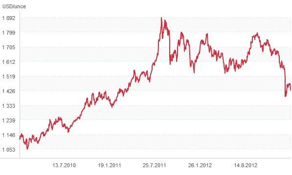 Vývoj cen zlata v posledních třech letech
