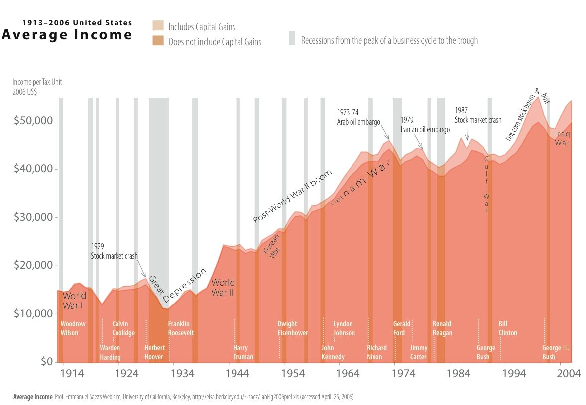 Průměrný výdělek USA