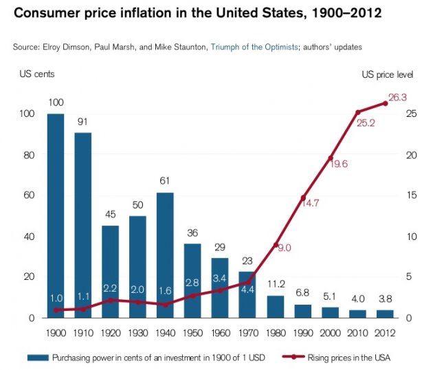 Consumer price inflation USA