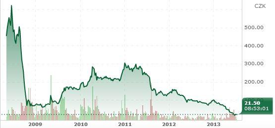 Vývoj ceny akcií NWR