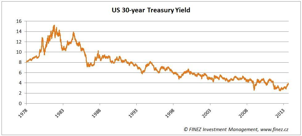 Dlouhodobý vývoj úrokových výnosů třicetiletých amerických dluhopisů