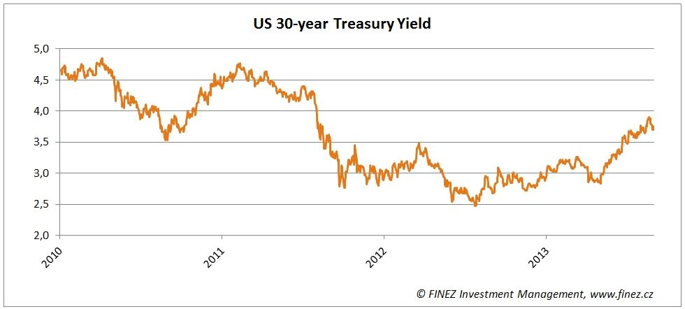 Střednědobý vývoj úrokových výnosů třicetiletých amerických dluhopisů